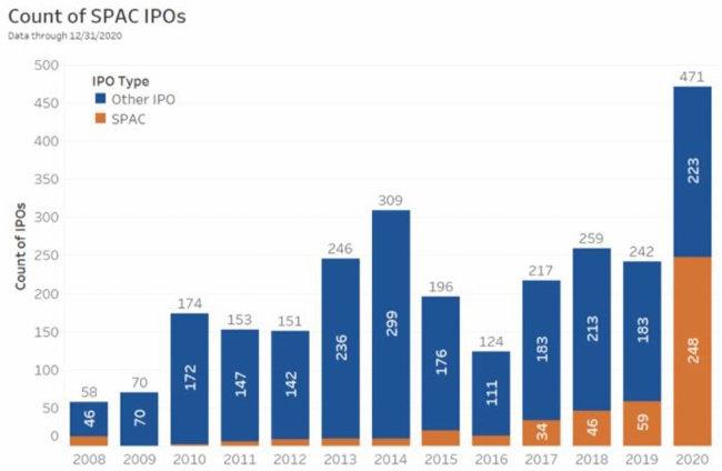 미국 증시 역대 IT기업의 IPO 규모를 나타낸 그래프. 쿠팡은 페이스북, 우버에 이어 3위를 차지했다. [나스닥 홈페이지]