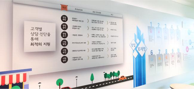 서울신용보증재단은 소상공인·자영업자에게 꿈과 희망을 주는 기관을 지향한다. [서울신용보증재단 제공]