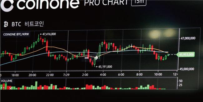 등락을 반복하는 암호화폐의 대장주 비트코인의 가격. [뉴스1]