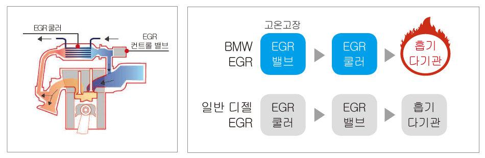 일반 디젤 EGR 작동 방식. 화살표를 따라 배기가스가 흐른다. [위키피디아]