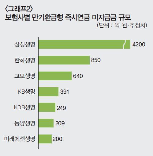 삼성생명, 즉시연금 소송 '끝까지 간다'