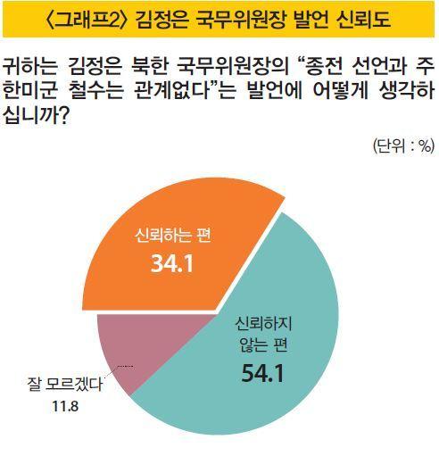 '남북관계 속도 조절 필요' 64%