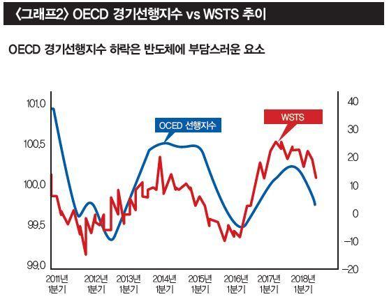 [자료 | 유진투자증권, OECD, WSTS, 관세청]