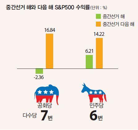 중간선거 이듬해 S&P500 수익률 높았다