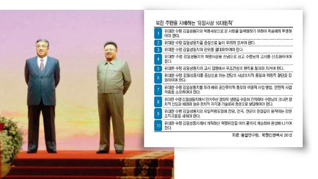 북한 평양 금수산태양궁전의 김일성-김정일 부자 동상. [노동신문]