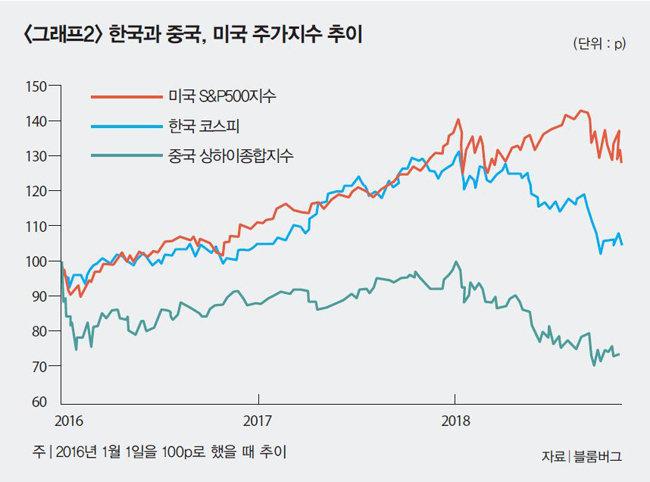 """""""해외보다 한국시장에 기회 있을 듯"""""""