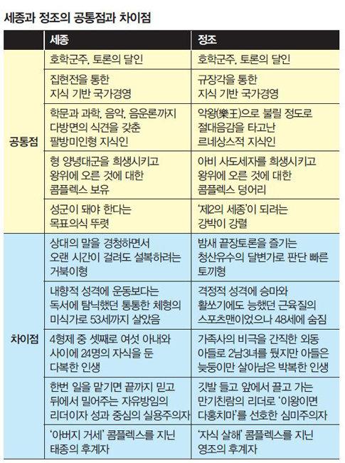 """""""조선 최고 성군은 세종, 인간 승리 드라마는 정조"""""""