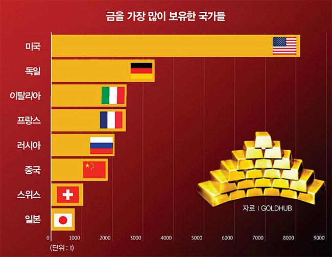 金, 이탈리아는 팔고 중국·러시아는 산다