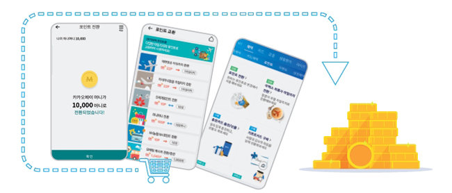 '삼포적금'에 활용되는 모바일 애플리케이션 화면 예시. 맨 왼쪽부터 하나멤버스의 하나머니 충전, OK캐시백 포인트몰, 삼성카드 포인트 전환 메뉴 화면.