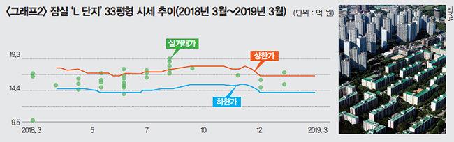 주 | 2019. 3.18. 한국감정원 기준, 2019. 3. 국토교통부 기준 [출처 | 네이버 부동산]