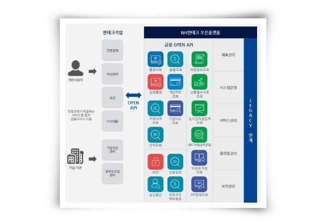 현재 핀테크 등 50여 개 외부 업체가 NH농협은행의 오픈 API를 다방면에서 활용하고 있다. [NH농협은행 홈페이지]