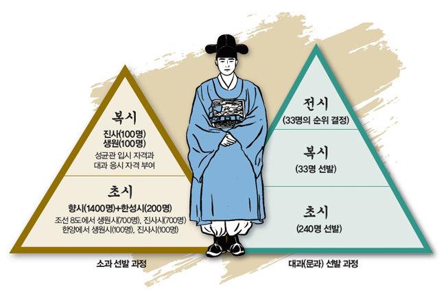 드라마 '녹두꽃' 황진사는 과거 급제자가 아니다