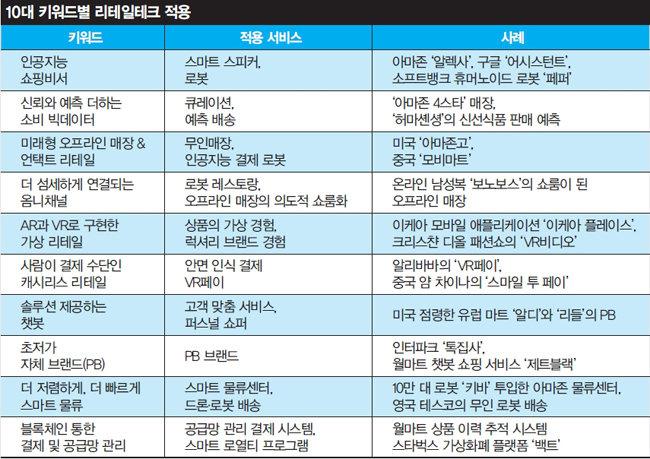 자료 | 황지영/ '리테일의 미래'/ 인플루엔셜