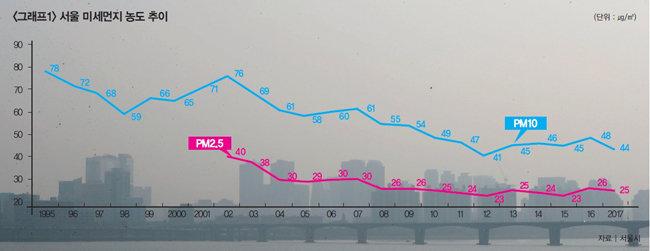 봄철 대기 정체와 중국 영향 커