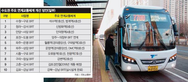 2013년 도입된 간선급행버스(BRT)는 지하철 등 교통망이 확충되지 않은 경기 일부 지역과 서울 주요 지역을 이어줘 시민의 발이 되고 있다. [동아DB]