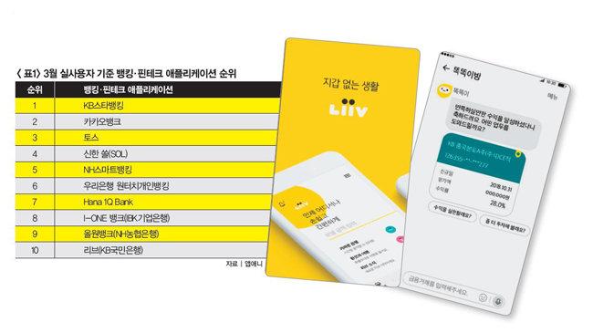 KB국민은행의 생활금융 앱 '리브'(왼쪽)와 대화형 뱅킹 앱 '리브똑똑'.