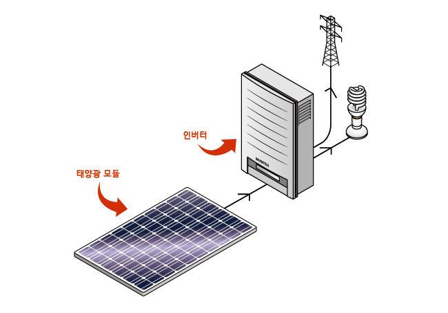 태양광발전 시스템. [shutterstock]