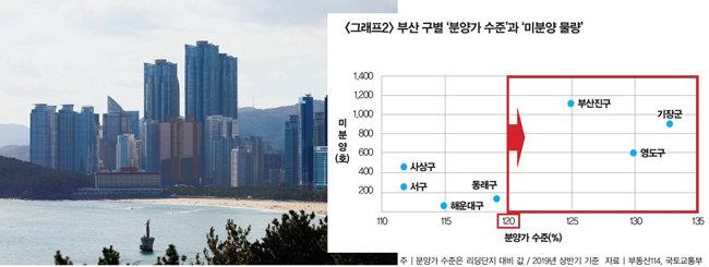 부산 해운대구 아파트 단지. [뉴스1]
