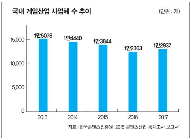한국 게임에서 '허리'가 사라진다