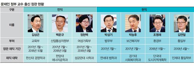 조국이 비난했던 '폴리페서' 장관 비율 문재인 〉 이명박 〉 박근혜 〉 노무현 정부 순