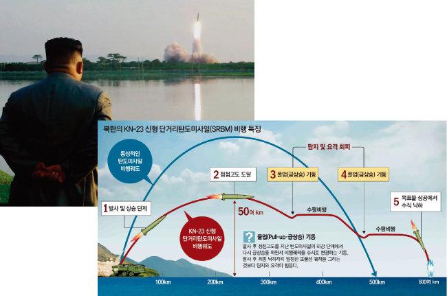 7월 25일 북한 강원도 원산시에서 김정은 국무위원장이 신형 단거리 탄도미사일 발사 모습을 지켜보고 있다(위). 미국이 'KN-23'으로 명명한 북한 신형 단거리탄도미사일의 비행 특징. 러시아가 개발한 이스칸데르 미사일과 유사한 궤적을 보여 추적이 까다로운 것으로 알려졌다. [조선중앙통신, 동아DB]