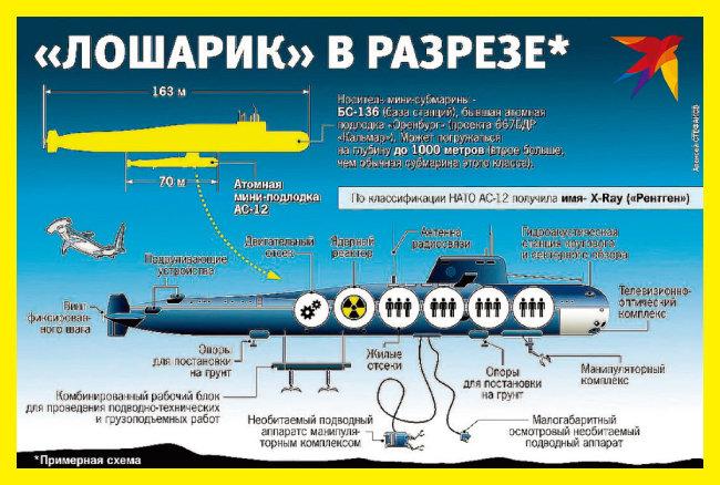 러시아의 스파이 핵잠수함 AS-12 로샤리크. [콤소몰스카야 프라우다]