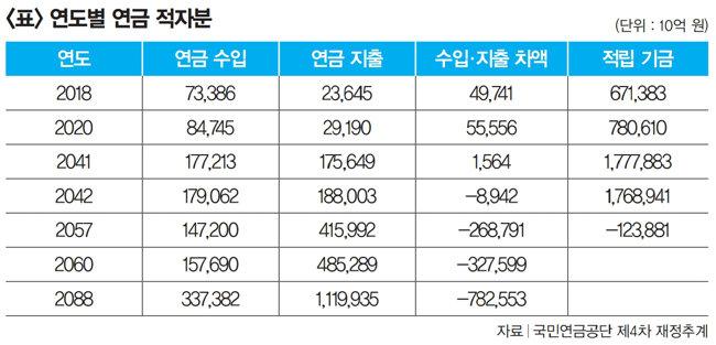 文 정부 공무원 증원에 연금 부채만 최소 14조 원