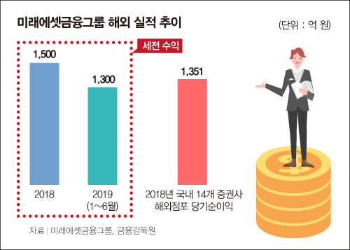 박현주 고문의 '뚝심', 해외투자로 '결실'