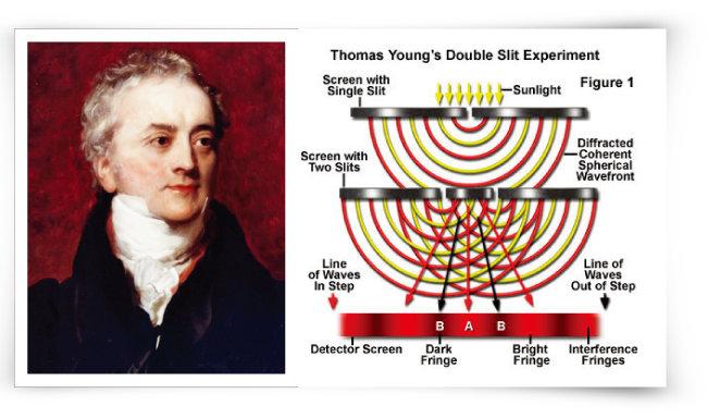 영국 물리학자 토머스 영(왼쪽)과  이중 슬릿 실험. [© 영국 학술원, 미국 플로리다주립대]