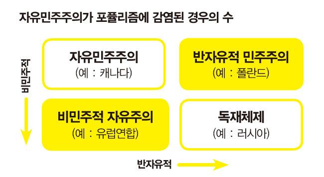 '조국 사태'와 포퓰리즘의 상관관계