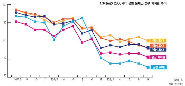 文 정부 지지율에서 20, 30대 남녀 격차가 심한 이유