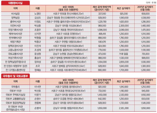 文 정부 인사들의 강남 아파트, 정부 대책에도 '대박' 상승