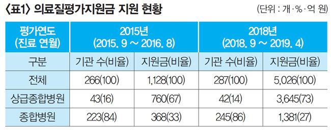 '문재인 케어'로 지방 환자의 서울 쏠림 심화  정책자금도 '지방 병원 탈출' 부채질