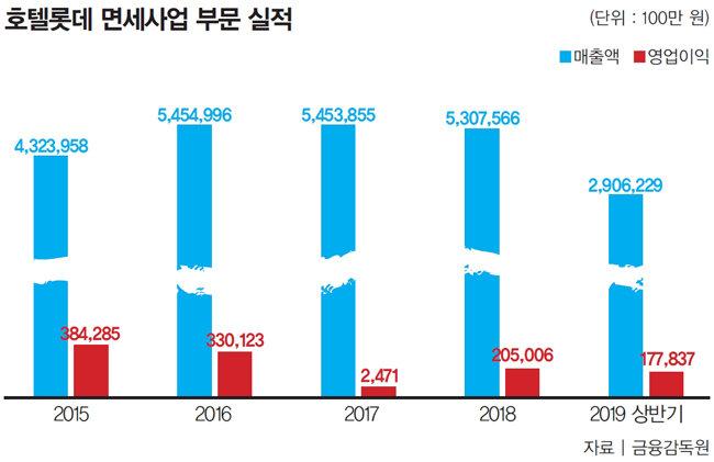 版 바뀐 롯데, 기업공개는 '천천히'