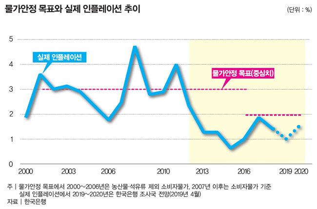 한국은행도 '경기부양 함정'에 빠져드나