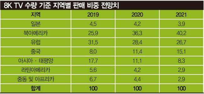LG가 추진하는 CTA(미국 소비자기술협회) 인증, 8K(초고선명도) TV 옥석 가리는 기준 유력