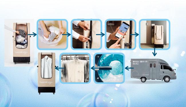 모바일 세탁소 '런드리고'의 진행 과정. 스마트 빨래 수거함인 '런드렛'에 담긴 세탁물은 '스마트 팩토리'로 옮겨져 검수, 세탁, 출고 과정을 거친 뒤 집 앞으로 배달된다. [사진 제공 · 런드리고]