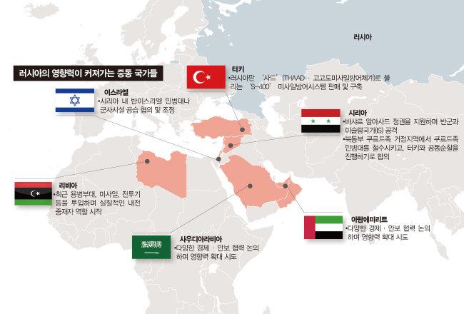 '차르'를 넘어 '술탄'까지 넘보는 푸틴
