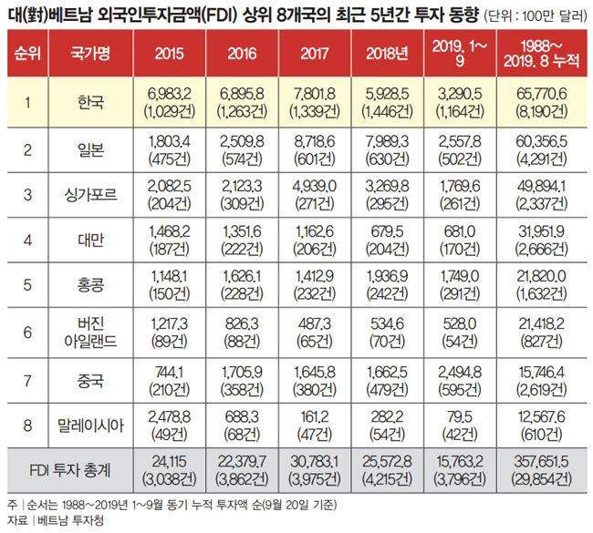 직접투자 가장 많이 한 한국, 경제협력도 선도적 역할