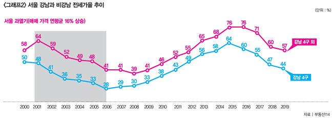 전세가율로 보는 2020년 집값 전망