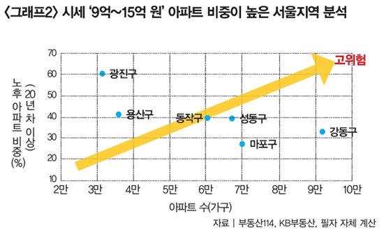 '마·용·성' 분열 조짐 마포만 쏠림 두드러질 것