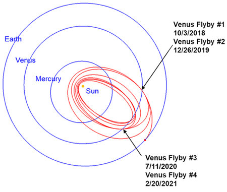 파커 태양 탐사선의 궤도 [그래픽제공=NASA]