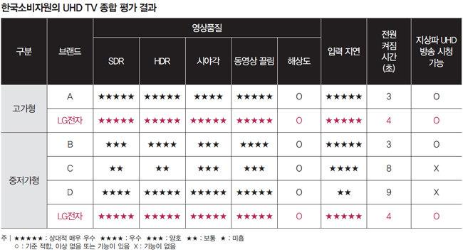 한국소비자원의 영상품질 평가에서 최고에 오른 LG 올레드 TV