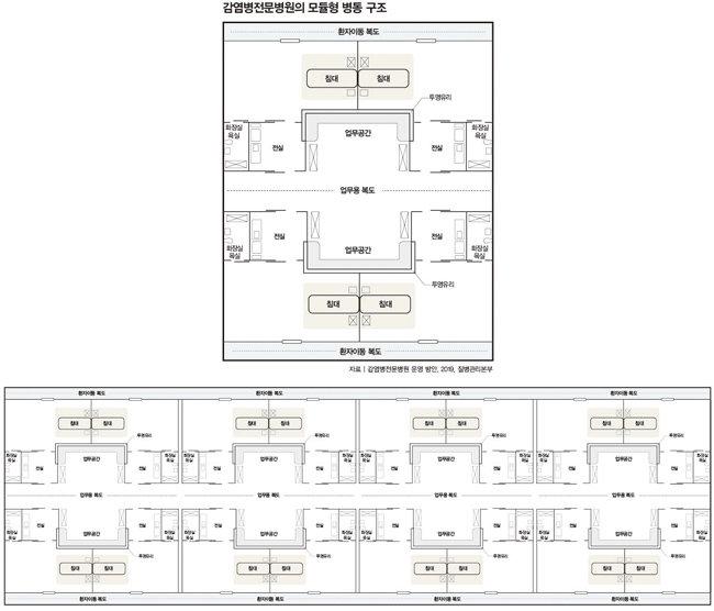 질병관리본부가 펴낸 '감염병 전문병원 운영 방안' 연구결과보고서가 제시한 모듈형 병동 구조. 1개 모듈에 4개 병실이 배치되며(위), 일반 병동은 4개 모듈, 16개 병실로 구성할 것을 제안한다.