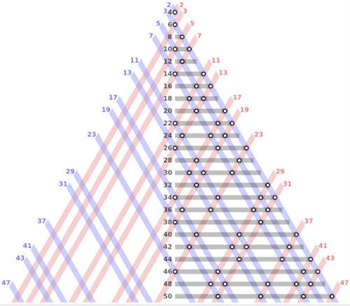 2보다 큰 모든 짝수는 두 소수의 합으로 표시할 수 있다는