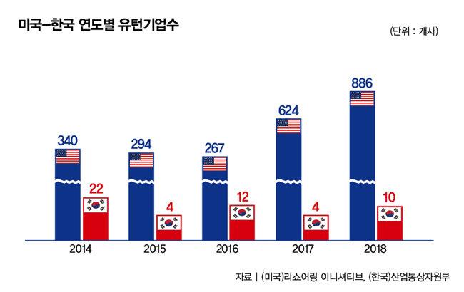 미국과 한국의 리쇼어링 기업 수 비교.