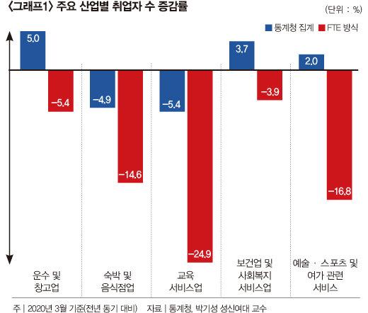 """통계에 가려진 '예비' 실업자, 현장은 """"148만 추가 실직될라"""" 공포"""