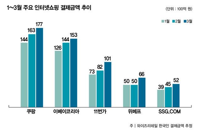 1~3월 주요 온라인쇼핑업체 결제금액 비교. [자료 제공=와이즈앱]