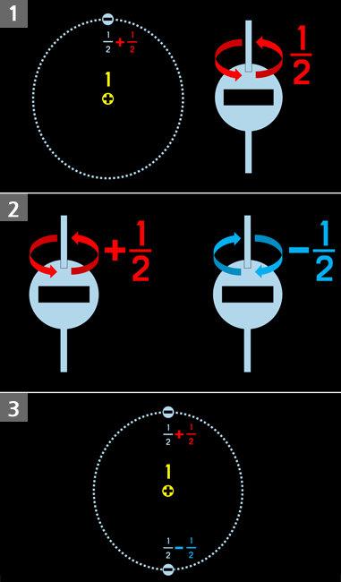 1. 전자가 1개일 경우 스핀으로 균형상태가 되는 상황 2.전자의 스핀방향 3. 전자가 2개일 경우 스핀으로 균형상태가 되는 경우. [궤도]