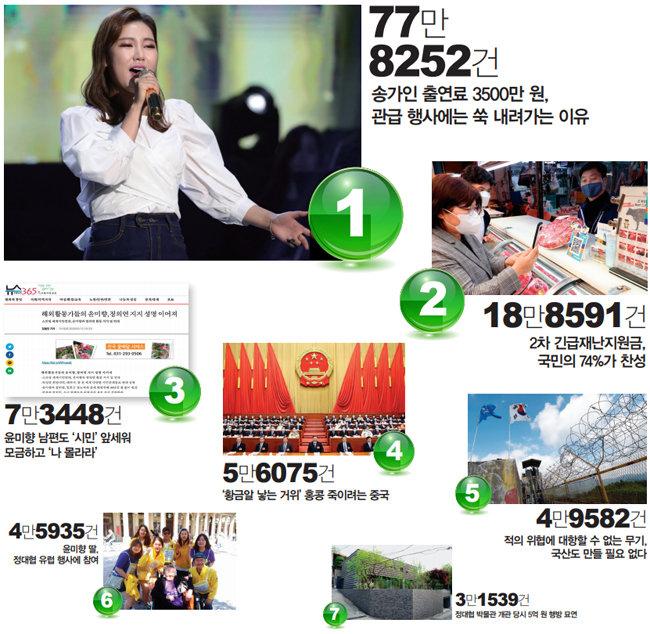 송가인 출연료 78만, 2차 긴급재난지원금 19만, 윤미향 의혹 3건에 15만 명 클릭